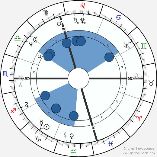 Francis Wurtz wikipedia, horoscope, astrology, instagram
