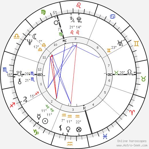 Francis Wurtz birth chart, biography, wikipedia 2018, 2019