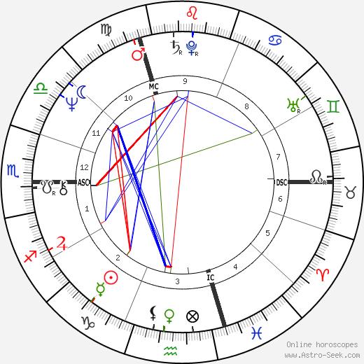 Francis Wurtz astro natal birth chart, Francis Wurtz horoscope, astrology