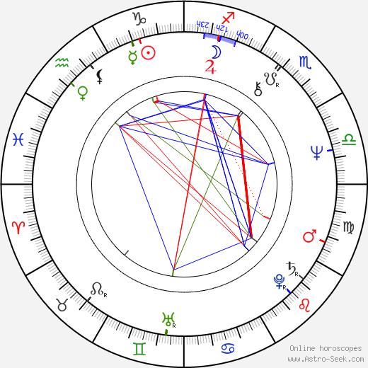 Gillies MacKinnon tema natale, oroscopo, Gillies MacKinnon oroscopi gratuiti, astrologia