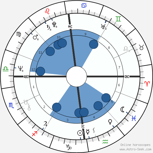 Gregor Gysi wikipedia, horoscope, astrology, instagram