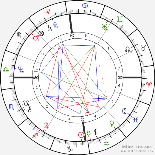Грегор Гизи Gregor Gysi день рождения гороскоп, Gregor Gysi Натальная карта онлайн