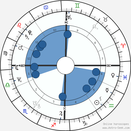 Guido Knopp wikipedia, horoscope, astrology, instagram