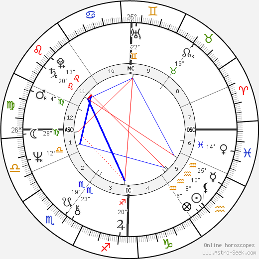 Guido Knopp birth chart, biography, wikipedia 2019, 2020