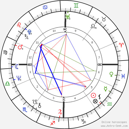 Guido Knopp astro natal birth chart, Guido Knopp horoscope, astrology
