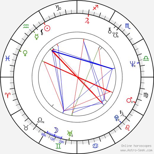 Heinz Emigholz tema natale, oroscopo, Heinz Emigholz oroscopi gratuiti, astrologia