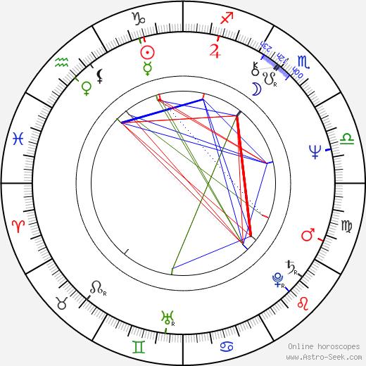 Jan Fares birth chart, Jan Fares astro natal horoscope, astrology
