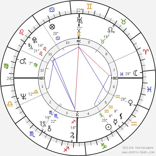 John Carpenter birth chart, biography, wikipedia 2020, 2021