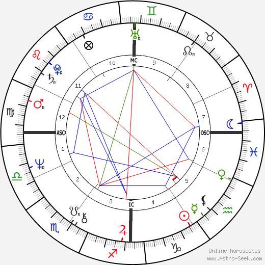 John Carpenter birth chart, John Carpenter astro natal horoscope, astrology