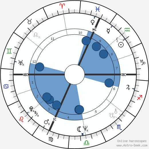 John Dufresne wikipedia, horoscope, astrology, instagram
