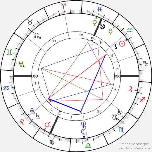 John Dufresne tema natale, oroscopo, John Dufresne oroscopi gratuiti, astrologia