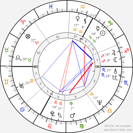 Kenny Loggins birth chart, biography, wikipedia 2018, 2019
