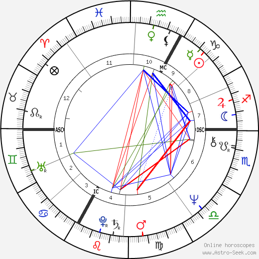 Kenny Loggins astro natal birth chart, Kenny Loggins horoscope, astrology