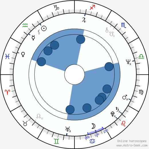 Khalifa bin Zayed Al Nahyan wikipedia, horoscope, astrology, instagram