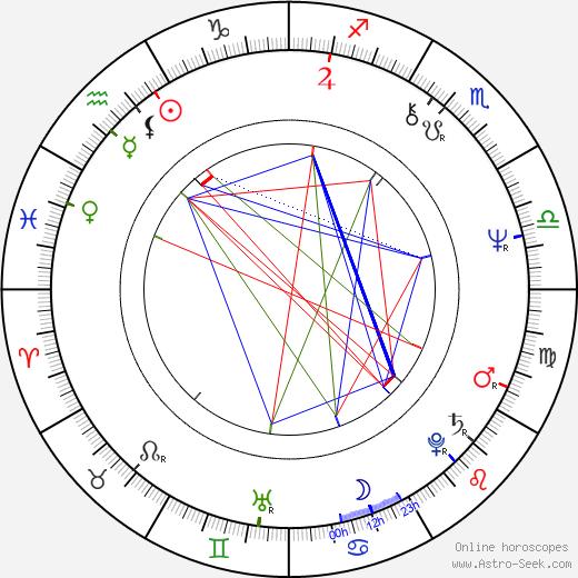 Khalifa bin Zayed Al Nahyan birth chart, Khalifa bin Zayed Al Nahyan astro natal horoscope, astrology