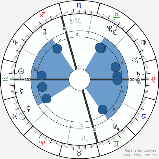 Linda Susan Agar wikipedia, horoscope, astrology, instagram