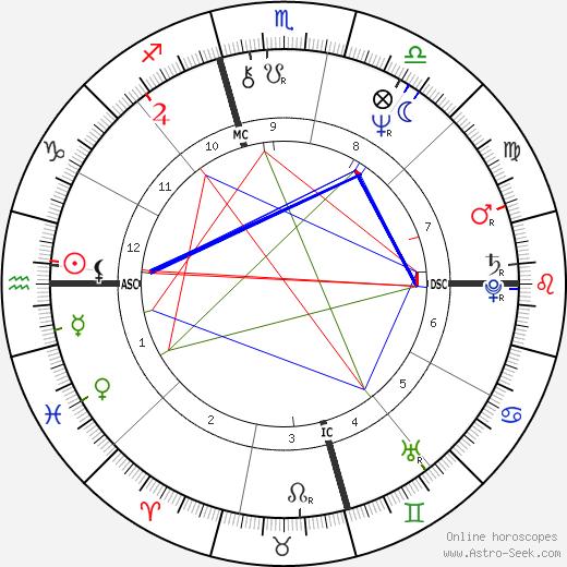 Linda Susan Agar birth chart, Linda Susan Agar astro natal horoscope, astrology
