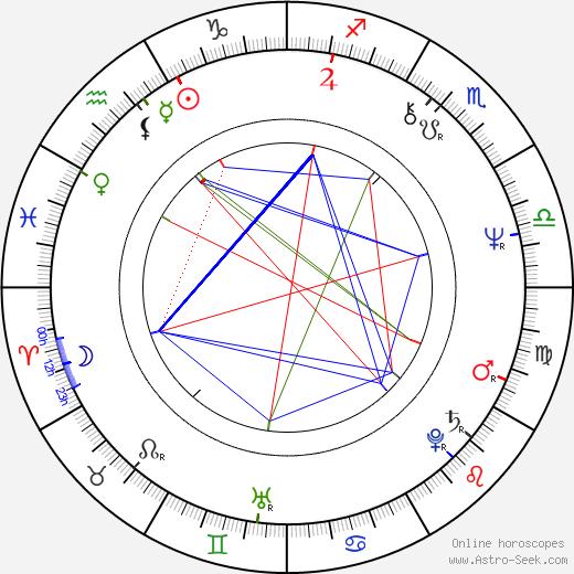 Майк Коннор Гейни M. C. Gainey день рождения гороскоп, M. C. Gainey Натальная карта онлайн