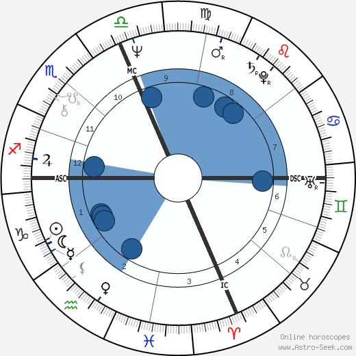 Madelene Manning wikipedia, horoscope, astrology, instagram