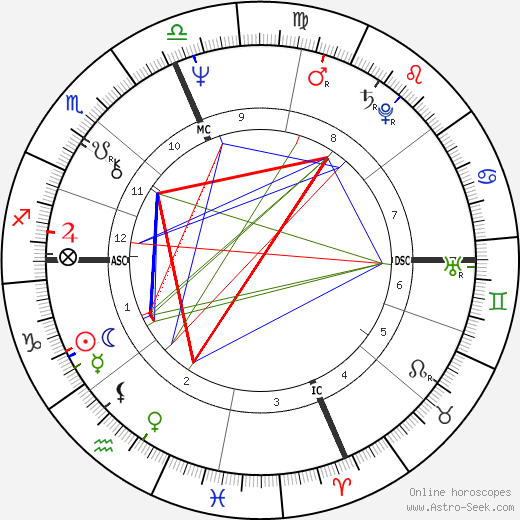 Madelene Manning день рождения гороскоп, Madelene Manning Натальная карта онлайн