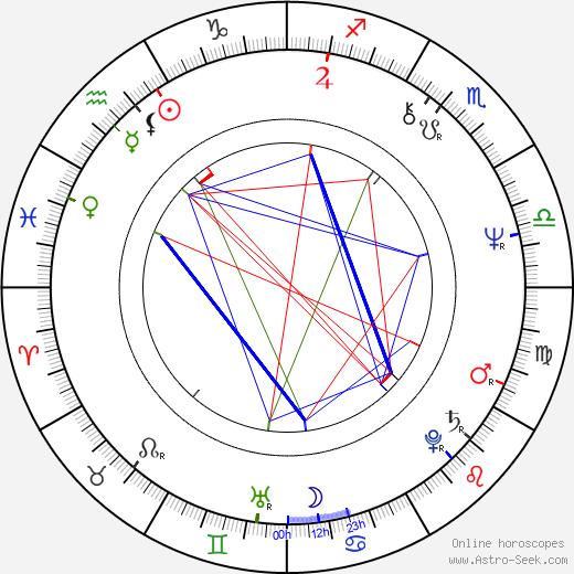 Michael Des Barres astro natal birth chart, Michael Des Barres horoscope, astrology