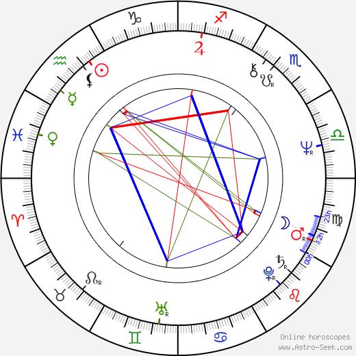 Mikhail Baryshnikov astro natal birth chart, Mikhail Baryshnikov horoscope, astrology