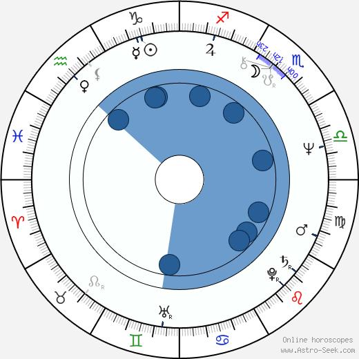 Miloš Kratochvíl wikipedia, horoscope, astrology, instagram