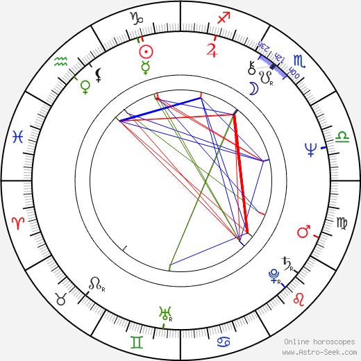 Miloš Kratochvíl birth chart, Miloš Kratochvíl astro natal horoscope, astrology