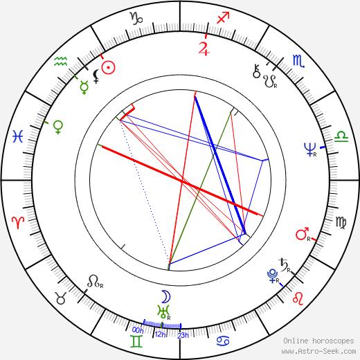 Mohamed Mansour tema natale, oroscopo, Mohamed Mansour oroscopi gratuiti, astrologia
