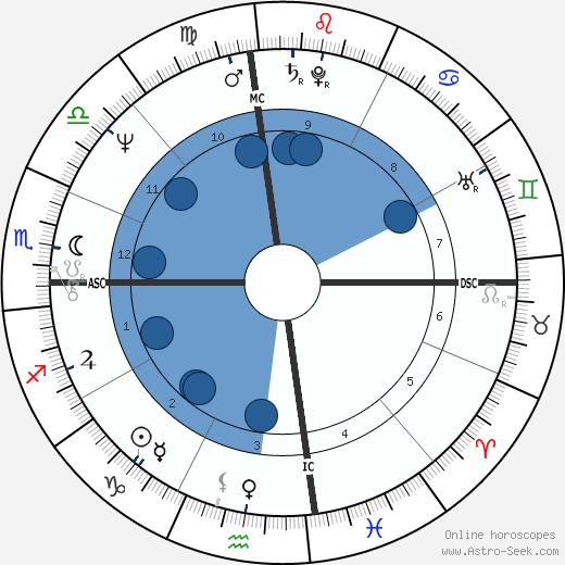 Moshe Kroy wikipedia, horoscope, astrology, instagram