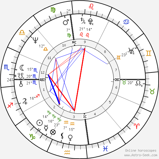 Moshe Kroy birth chart, biography, wikipedia 2019, 2020