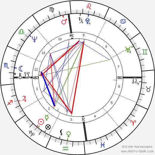 Moshe Kroy birth chart, Moshe Kroy astro natal horoscope, astrology