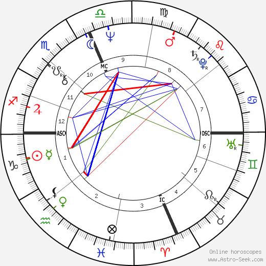 Natalie Goldberg tema natale, oroscopo, Natalie Goldberg oroscopi gratuiti, astrologia