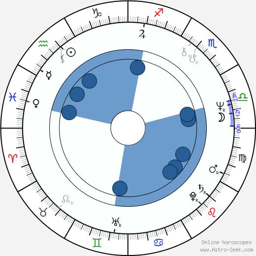 Nick Broomfield wikipedia, horoscope, astrology, instagram