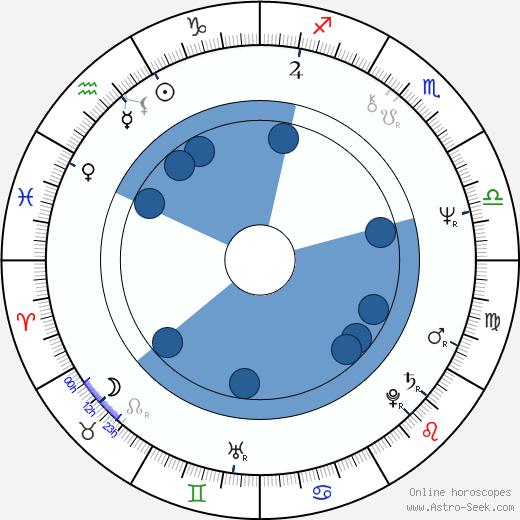 Nigel Williams wikipedia, horoscope, astrology, instagram