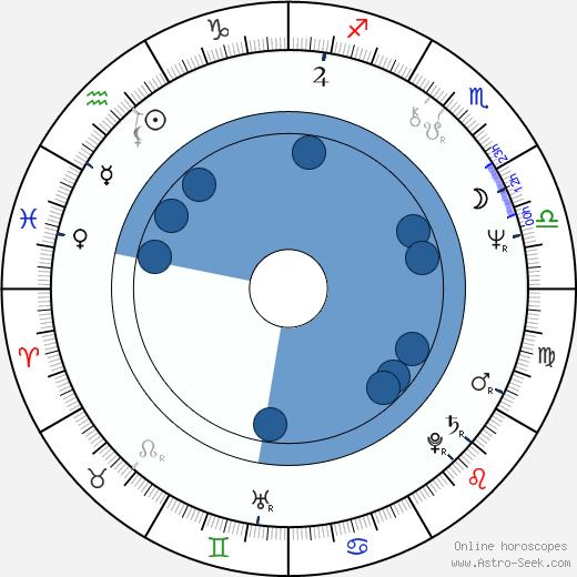 Paul Jabara wikipedia, horoscope, astrology, instagram