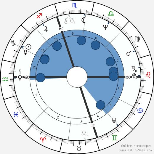 Peppino Impastato wikipedia, horoscope, astrology, instagram