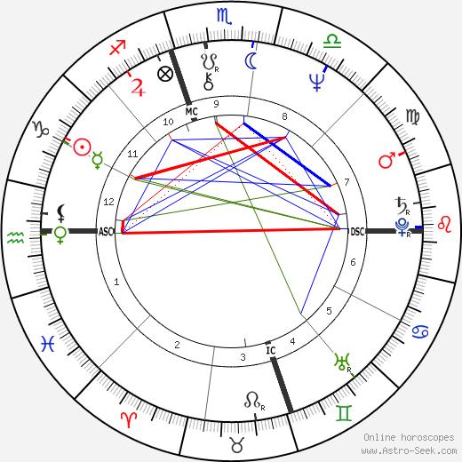 Peppino Impastato tema natale, oroscopo, Peppino Impastato oroscopi gratuiti, astrologia