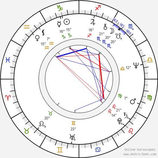 Piotr Skarga birth chart, biography, wikipedia 2020, 2021
