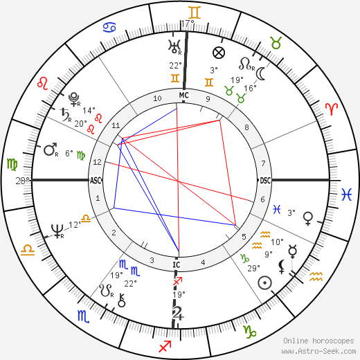 Rémy Butler birth chart, biography, wikipedia 2019, 2020