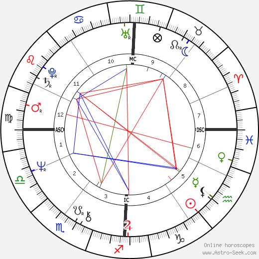 Rémy Butler astro natal birth chart, Rémy Butler horoscope, astrology