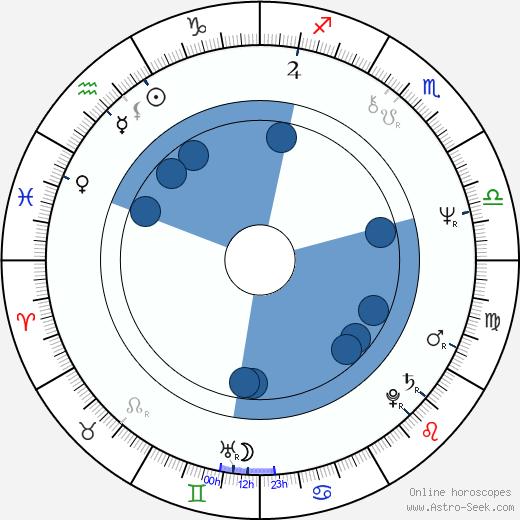Richard Strobel wikipedia, horoscope, astrology, instagram