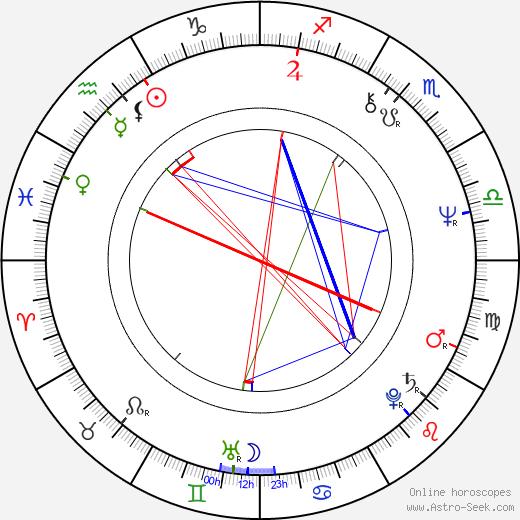 Richard Strobel birth chart, Richard Strobel astro natal horoscope, astrology