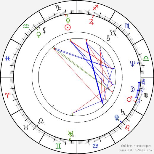 Ricky Jay tema natale, oroscopo, Ricky Jay oroscopi gratuiti, astrologia