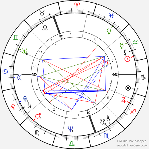 Ros Kelly tema natale, oroscopo, Ros Kelly oroscopi gratuiti, astrologia
