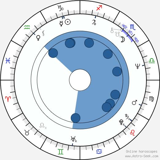 Ted Lange wikipedia, horoscope, astrology, instagram