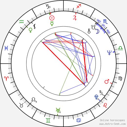 Ted Lange день рождения гороскоп, Ted Lange Натальная карта онлайн