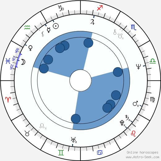 Tom Nolan wikipedia, horoscope, astrology, instagram