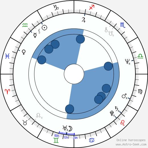 Vojtěch Rosenberg wikipedia, horoscope, astrology, instagram