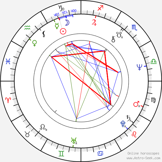 William Sanderson birth chart, William Sanderson astro natal horoscope, astrology